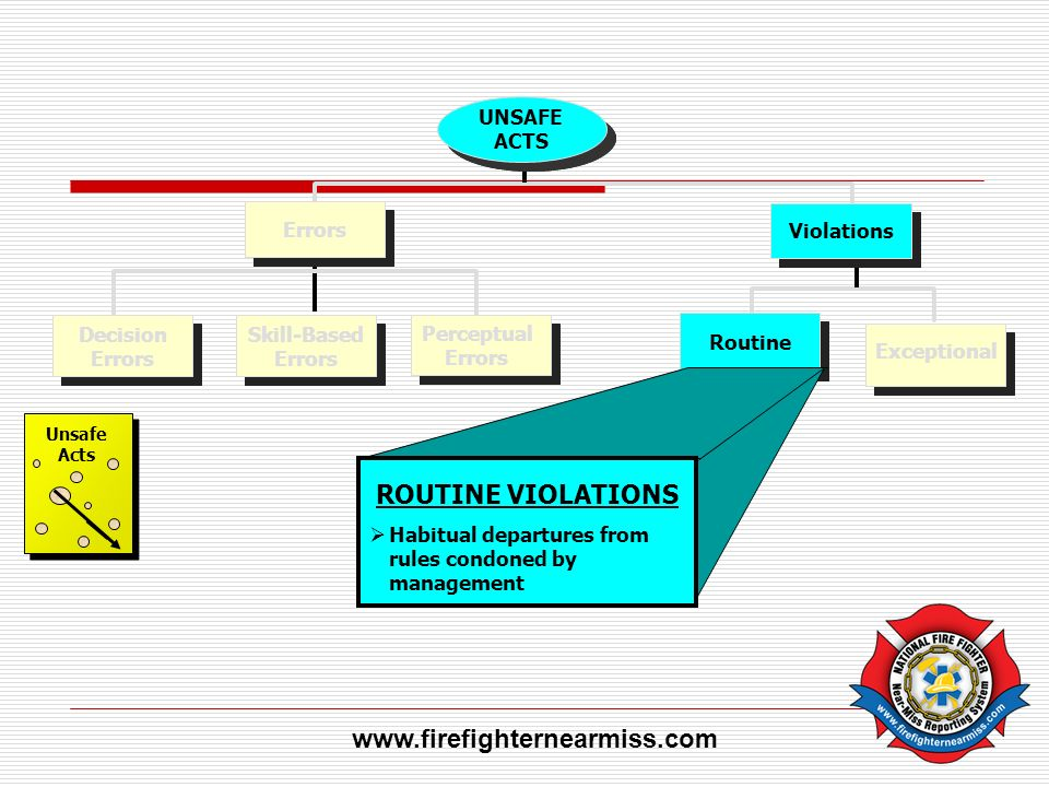 ROUTINE VIOLATIONS www.firefighternearmiss.com Violations Routine