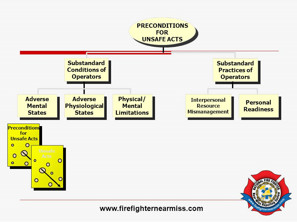 www.firefighternearmiss.com PRECONDITIONS FOR UNSAFE ACTS