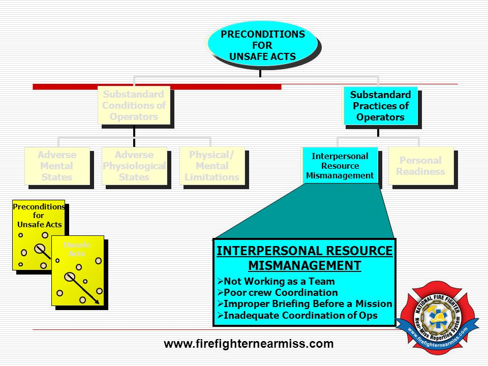 INTERPERSONAL RESOURCE MISMANAGEMENT