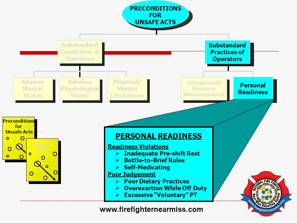 PERSONAL READINESS www.firefighternearmiss.com