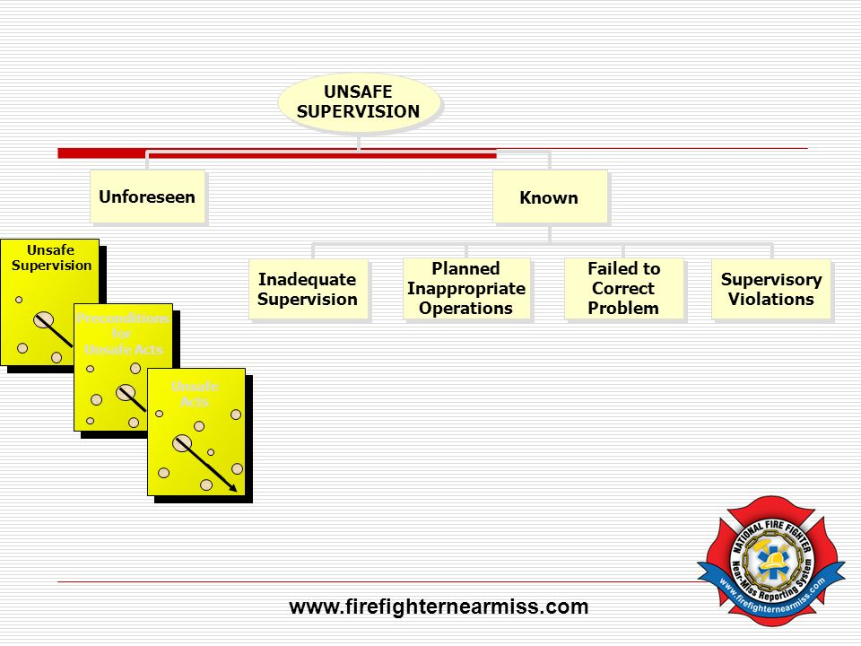 www.firefighternearmiss.com Inadequate Supervision Planned