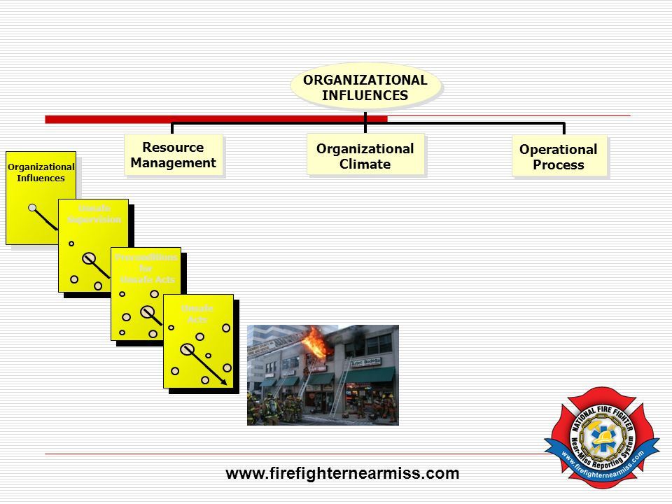 www.firefighternearmiss.com ORGANIZATIONAL INFLUENCES Resource