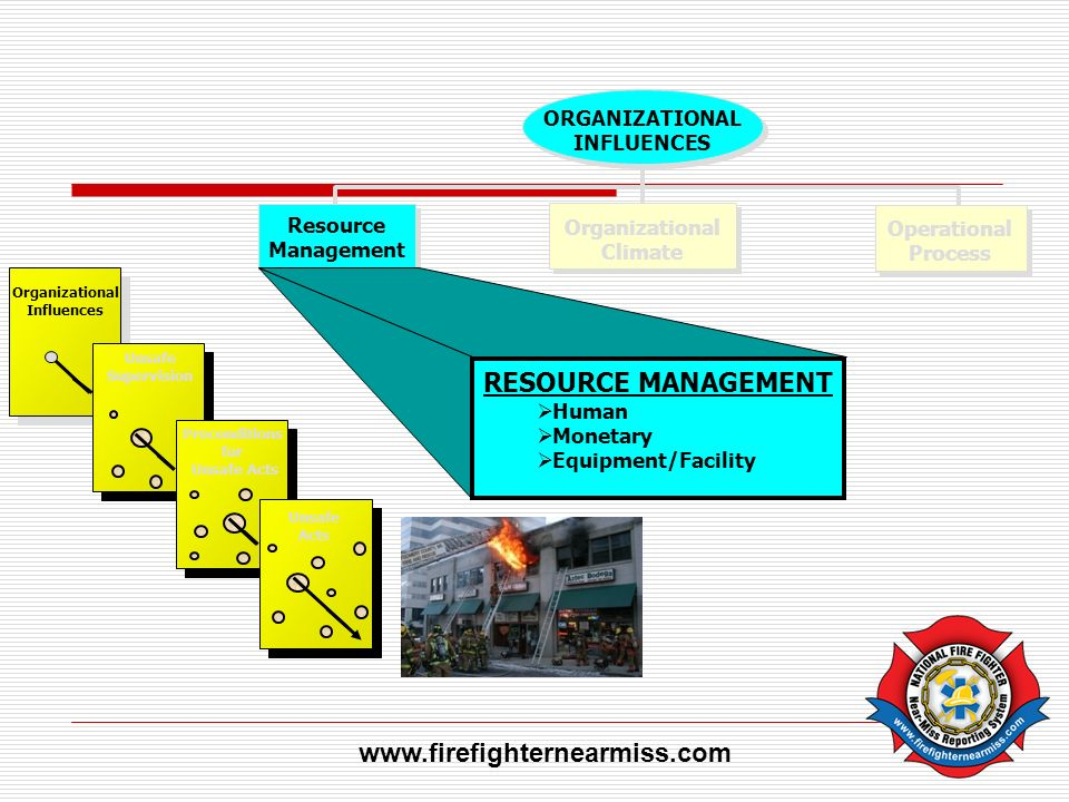 RESOURCE MANAGEMENT www.firefighternearmiss.com Organizational Climate