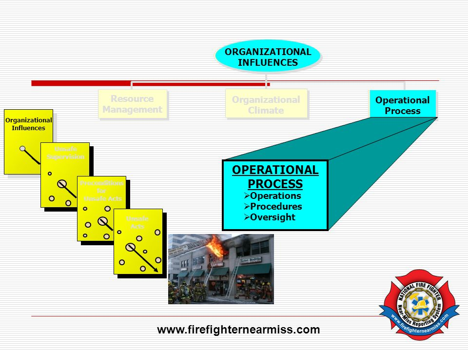 OPERATIONAL PROCESS www.firefighternearmiss.com Organizational Climate