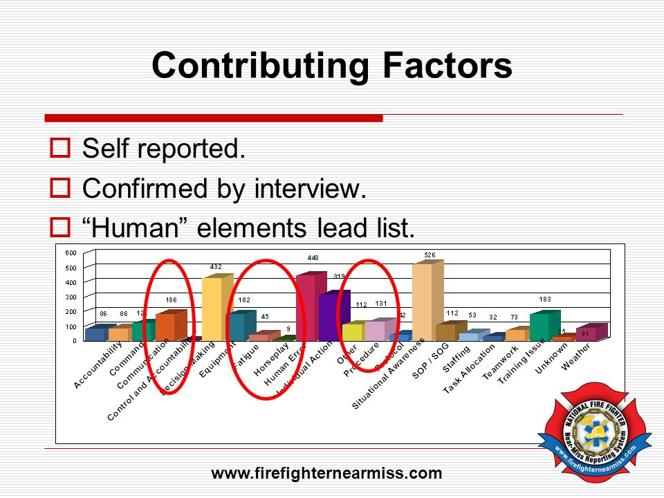 Contributing Factors Self reported. Confirmed by interview.