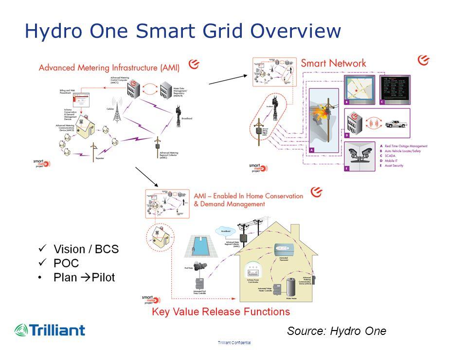 Hydro One Smart Grid Overview