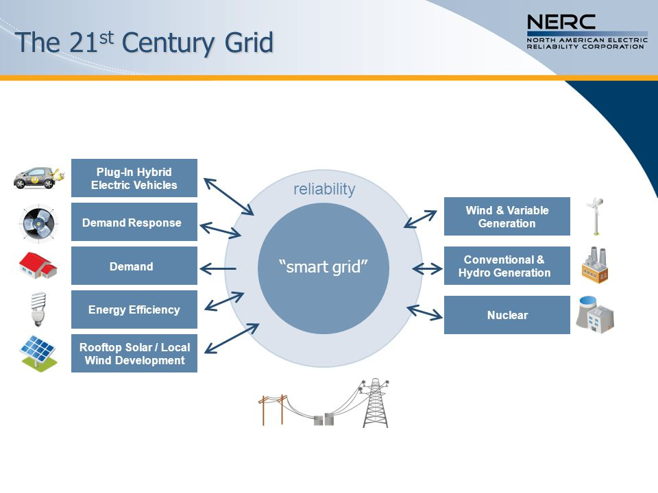 The 21st Century Grid reliability smart grid