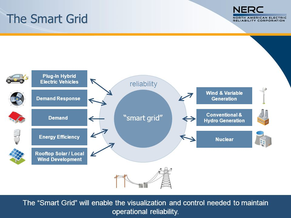 The Smart Grid reliability smart grid