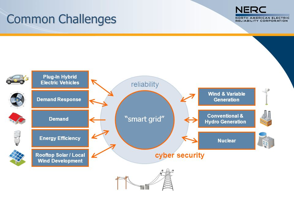 Common Challenges reliability smart grid cyber security