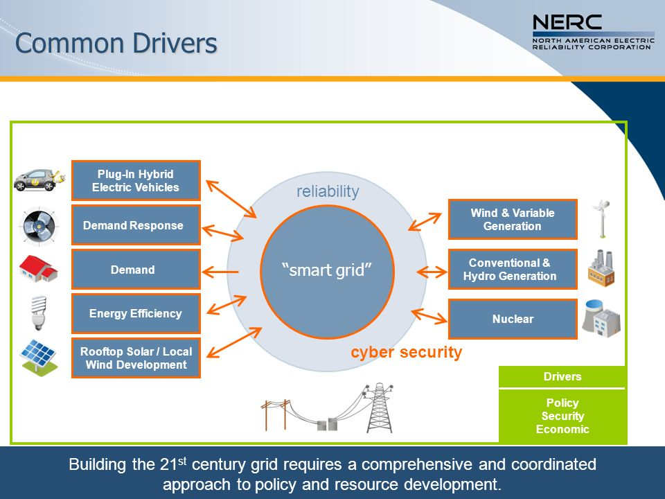 Common Drivers reliability smart grid cyber security