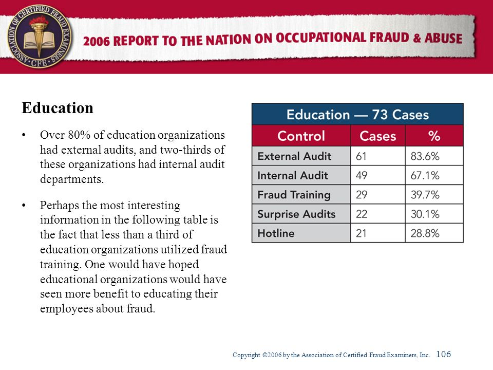 Education Over 80% of education organizations had external audits, and two-thirds of these organizations had internal audit departments.