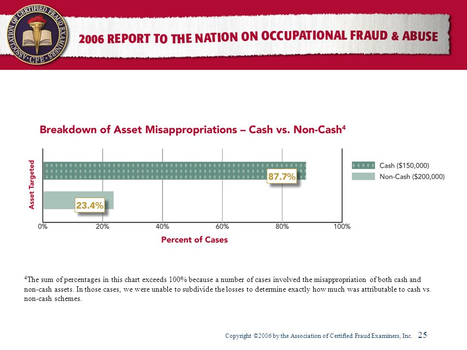 4The sum of percentages in this chart exceeds 100% because a number of cases involved the misappropriation of both cash and non-cash assets.