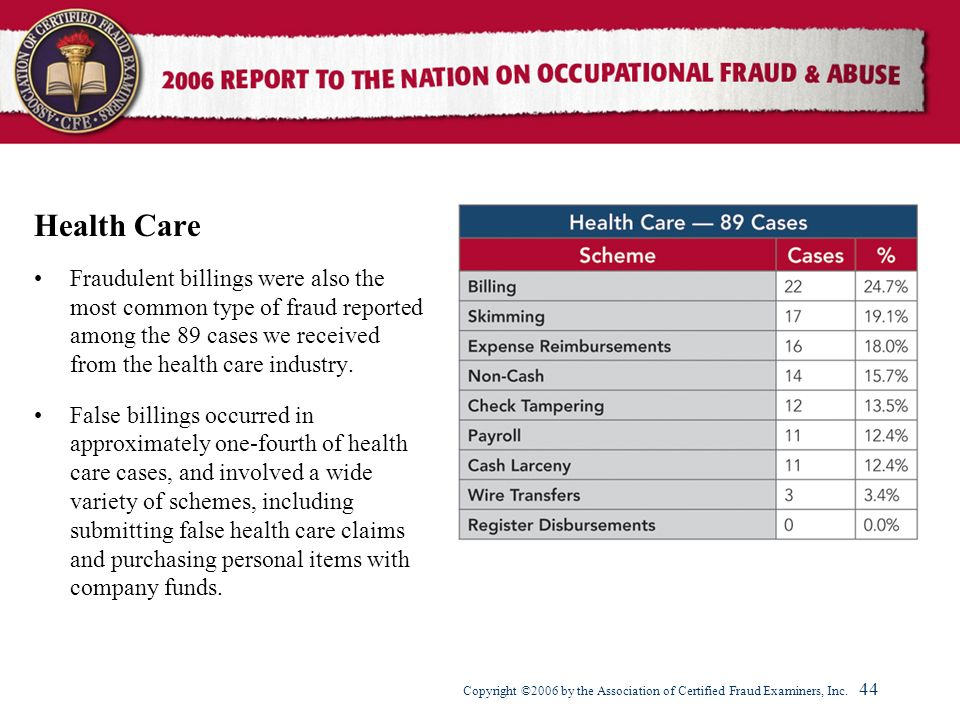 Health Care Fraudulent billings were also the most common type of fraud reported among the 89 cases we received from the health care industry.