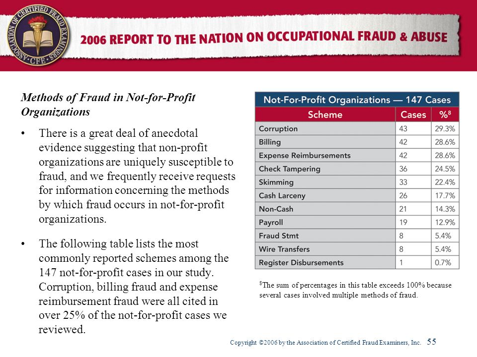 Methods of Fraud in Not-for-Profit Organizations