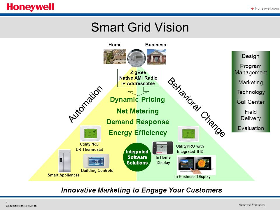 Honeywell smart grid perspective ppt video online download for Innovative home designs and marketing