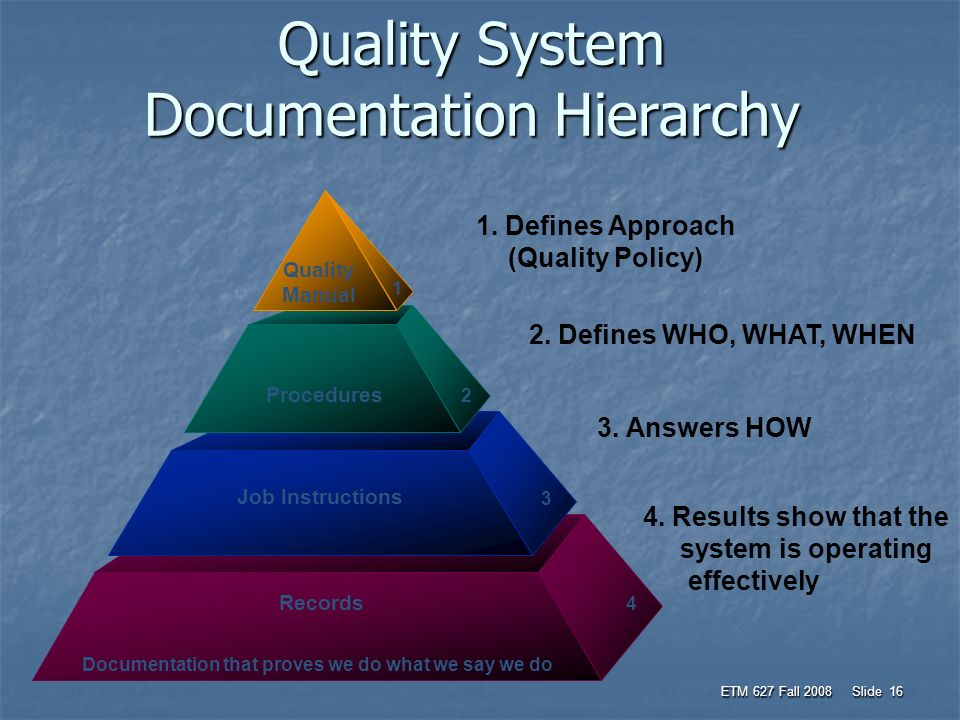 Quality Management System And The Business Plan Ppt