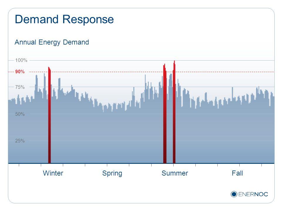 Demand Response Annual Energy Demand Winter Spring Summer Fall 100%