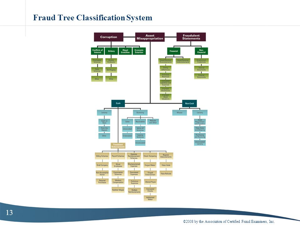 Fraud Tree Classification System