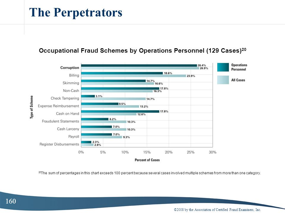 Occupational Fraud Schemes by Operations Personnel (129 Cases)20
