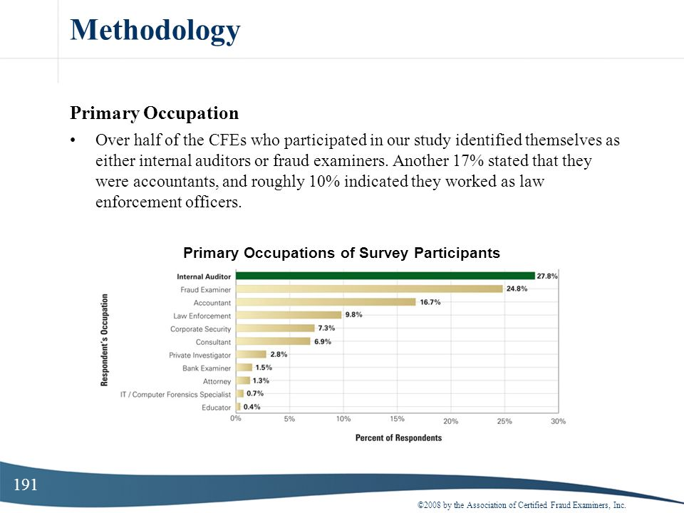 Primary Occupations of Survey Participants