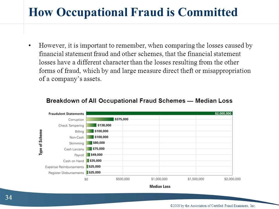 How Occupational Fraud is Committed