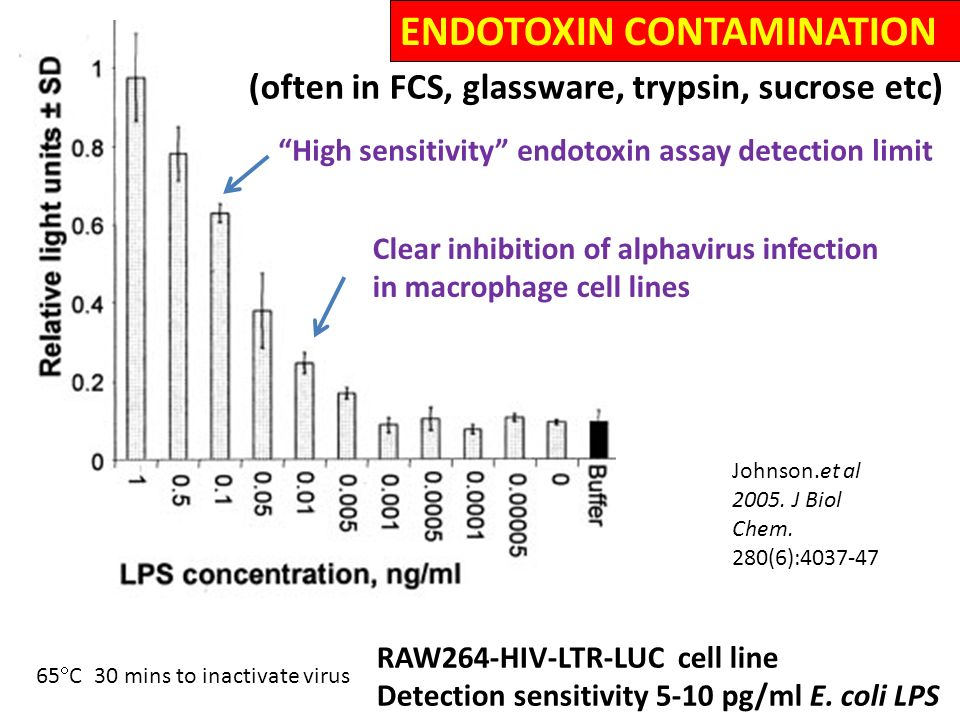 endotoxin assay inhibition Current methods for the detection of endotoxins rely on the limulus amebocyte lysate (lal), an extract of blood cells from an horseshoe crab, that reacts with endotoxin a major drawback of the lal test is overcoming assay inhibition.