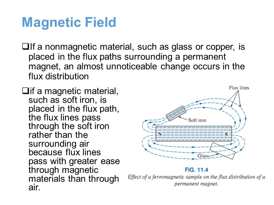 Magnetic Field Lines For A Wire Magnetic and Electroma...