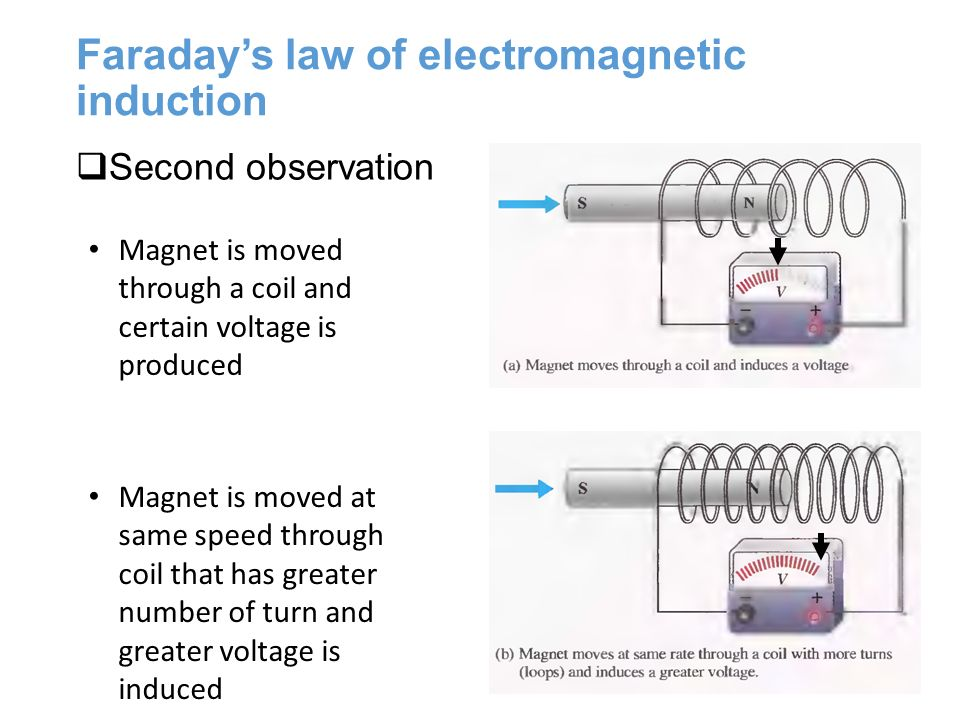 faradays law of induction Faraday's law induction faraday's law of electrolysis faraday's law of electromagnetic induction faraday's law of induction faraday's laws of.