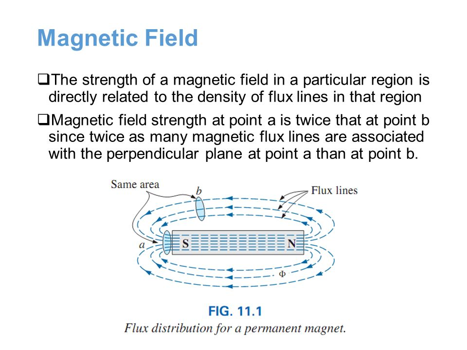 Images of Magnetic Flux Density - #SpaceHero