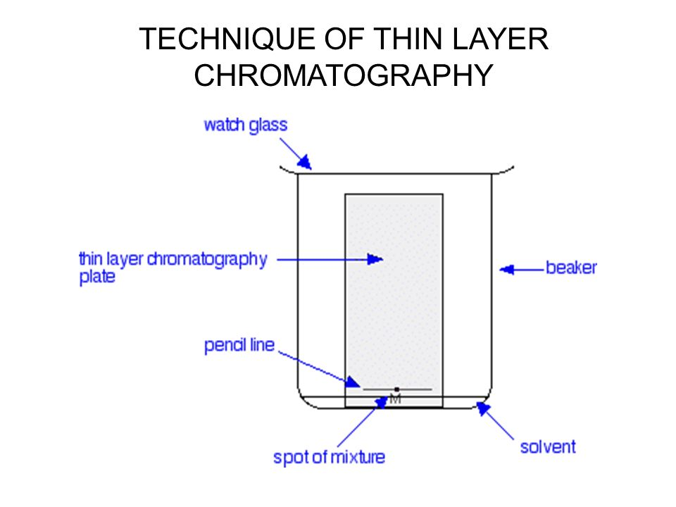 thin layer chromatography We present a three-dimensional patterned (3dp) multifunctional substrate with the functions of ultra-thin layer chromatography (utlc) and surface enhanced raman scattering (sers), which simultaneously enables mixture separation, target localization and label-free detection this multifunctional.