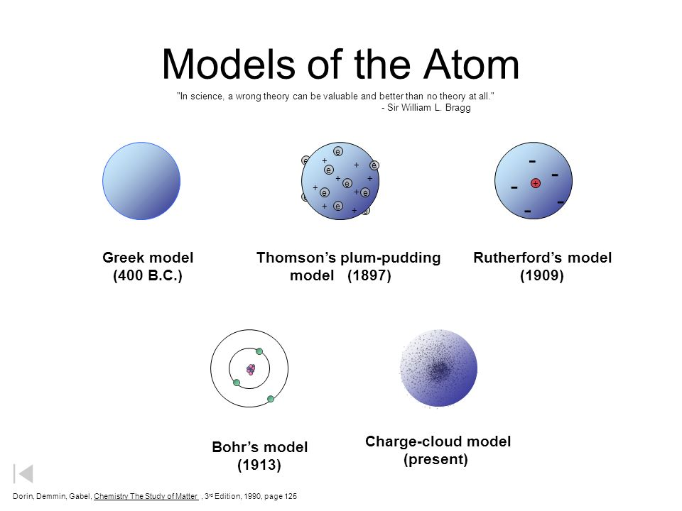 A study of thompson model of the atom