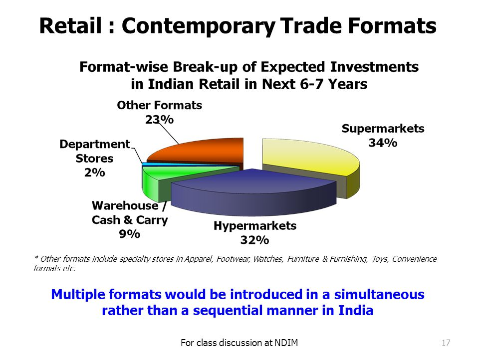 types of retail formats in india The retailing formats can be classified into following types as shown in the  diagram:  for example, sahakar bhandar from india, puget consumers food.