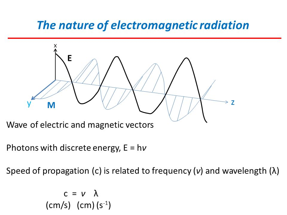 electromagnetic radiation and frequency relationship