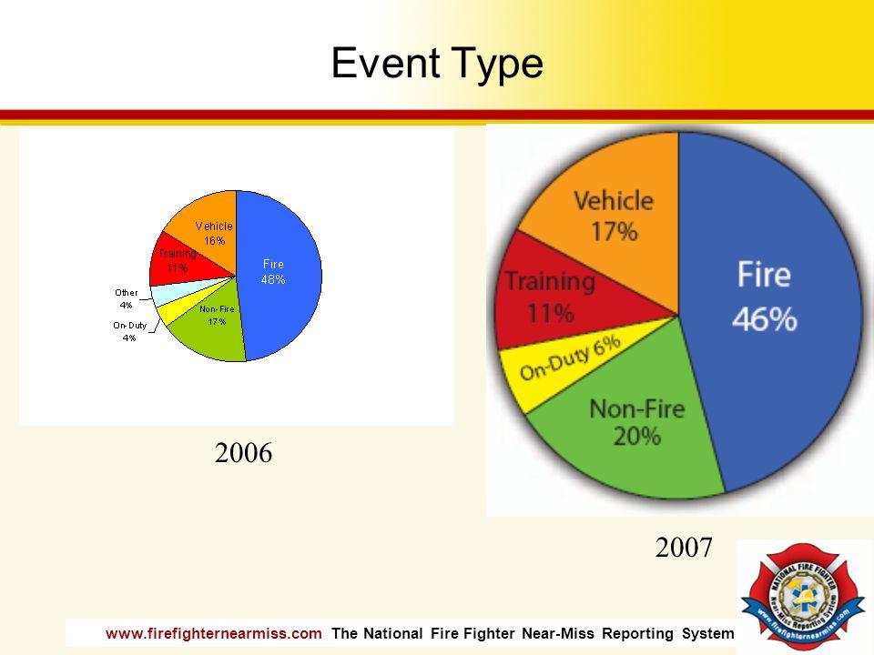 Event Type 2006 2007