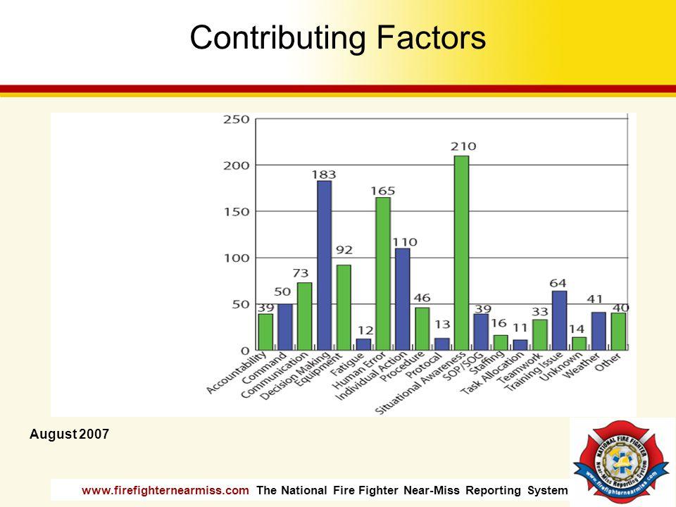 Contributing Factors August 2007