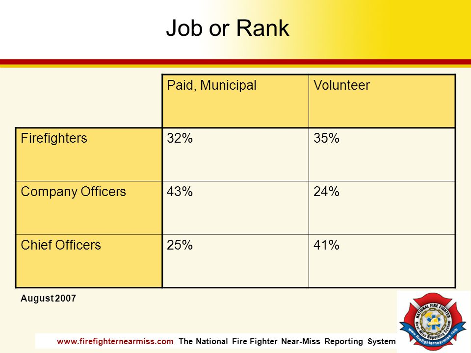 Job or Rank Paid, Municipal Volunteer Firefighters 32% 35%