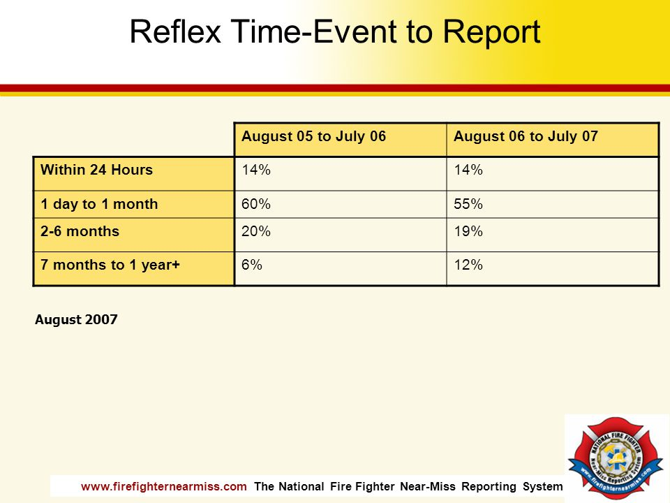Reflex Time-Event to Report
