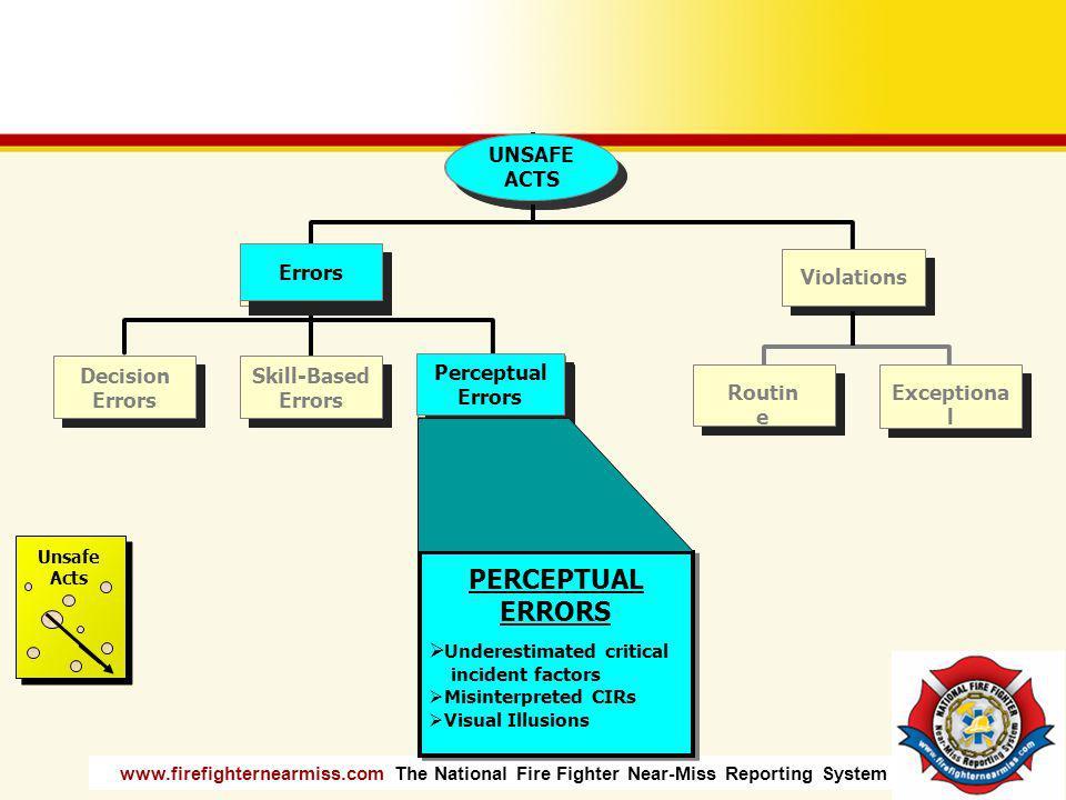 PERCEPTUAL ERRORS UNSAFE ACTS Errors Perceptual UNSAFE ACTS Errors