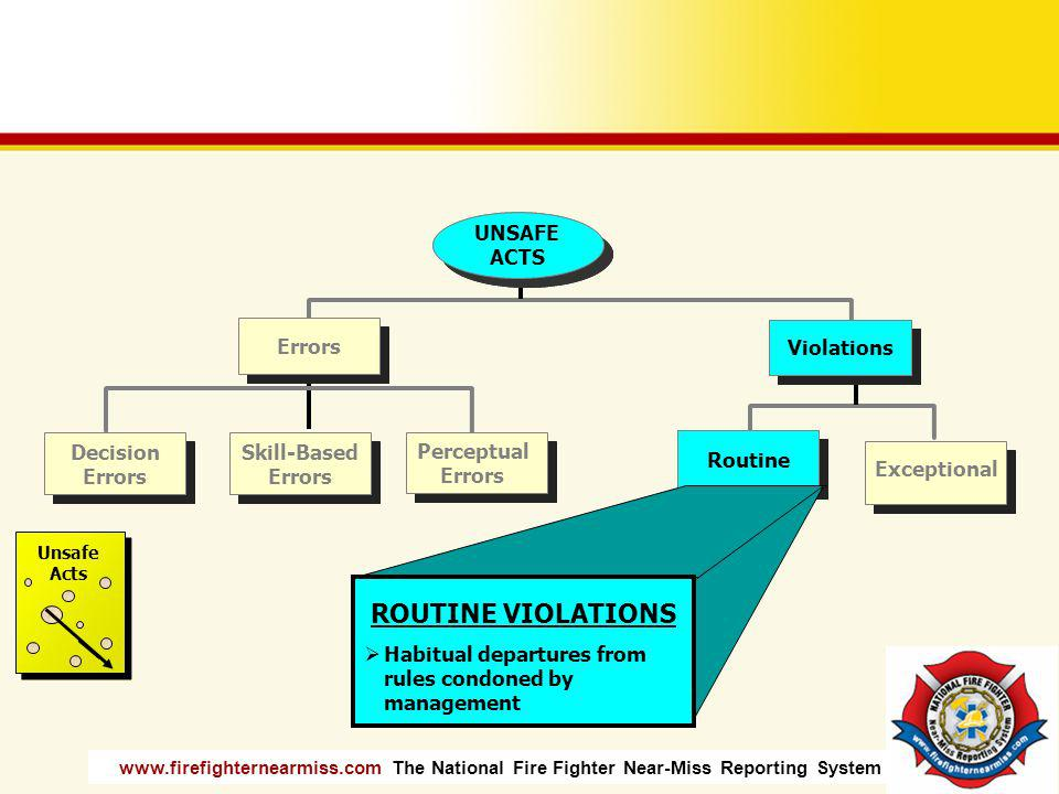 ROUTINE VIOLATIONS Violations Routine UNSAFE ACTS Violations Routine