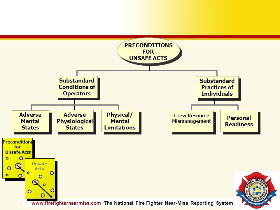 Substandard Conditions of Operators