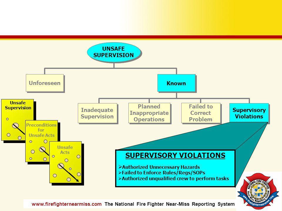SUPERVISORY VIOLATIONS