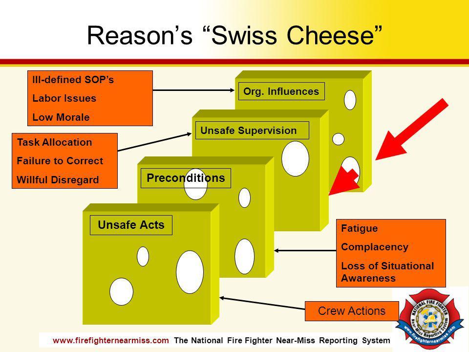 Reason's Swiss Cheese