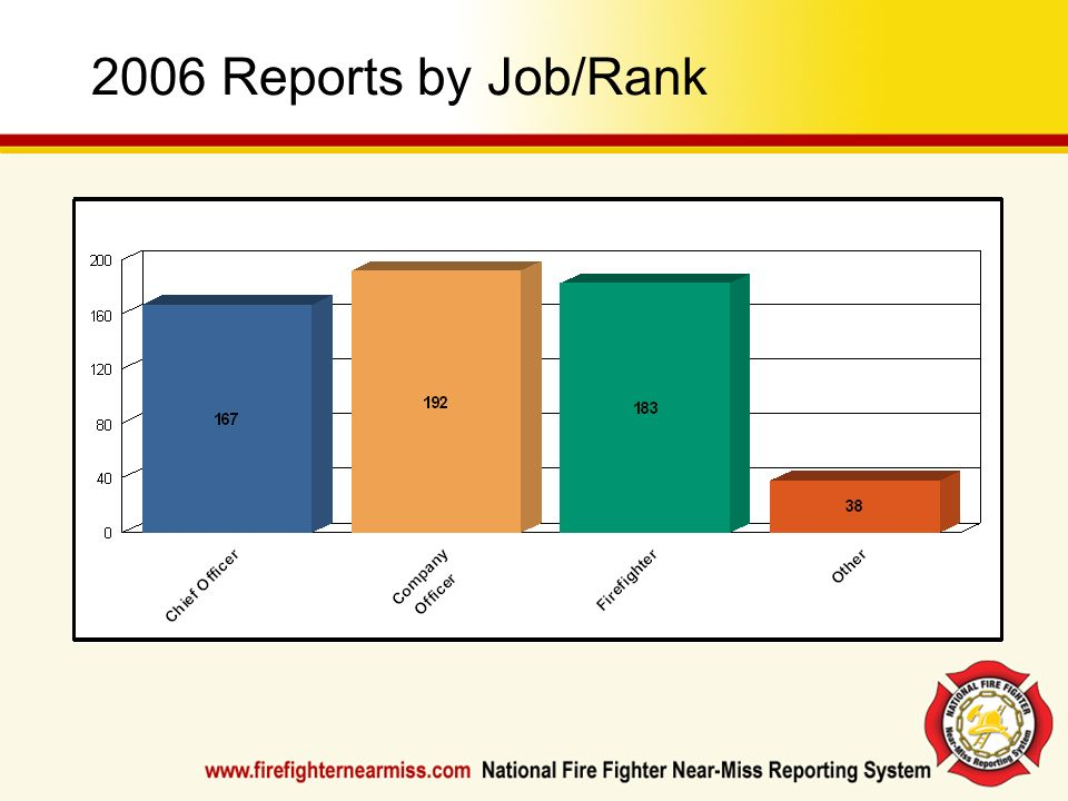 2006 Reports by Job/RankCheck the Resources Section of www.firefighternearmiss.com for updated charts and statistics.