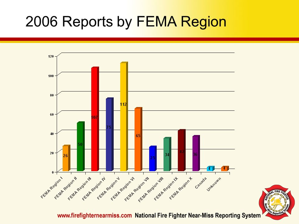 2006 Reports by FEMA RegionCheck the Resources Section of www.firefighternearmiss.com for updated charts and statistics.