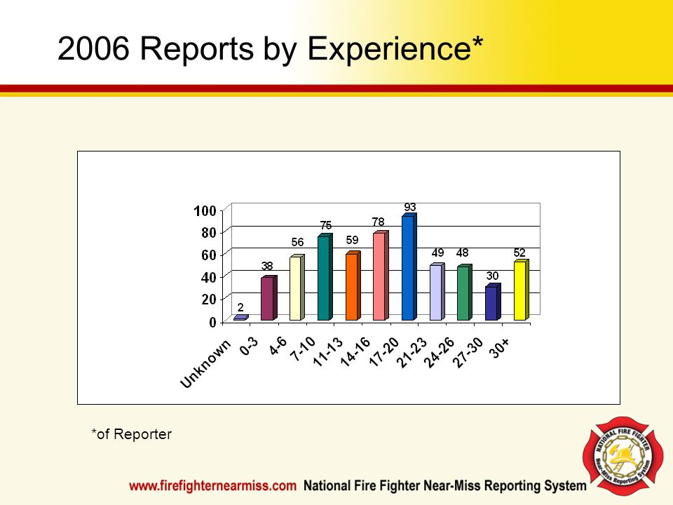2006 Reports by Experience*