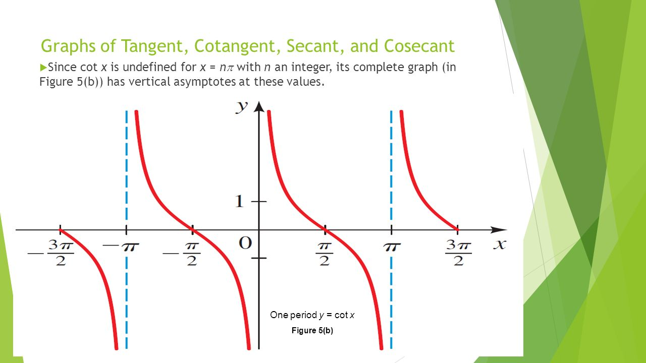 Graphs of Tangent, Cotangent, - ppt video online download