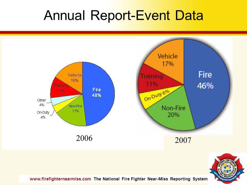 Annual Report-Event Data