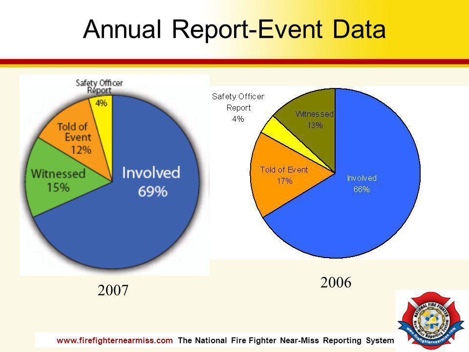 Annual Report-Event Data
