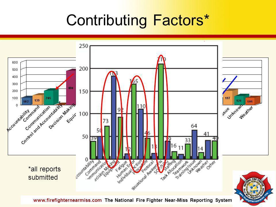 Contributing Factors*
