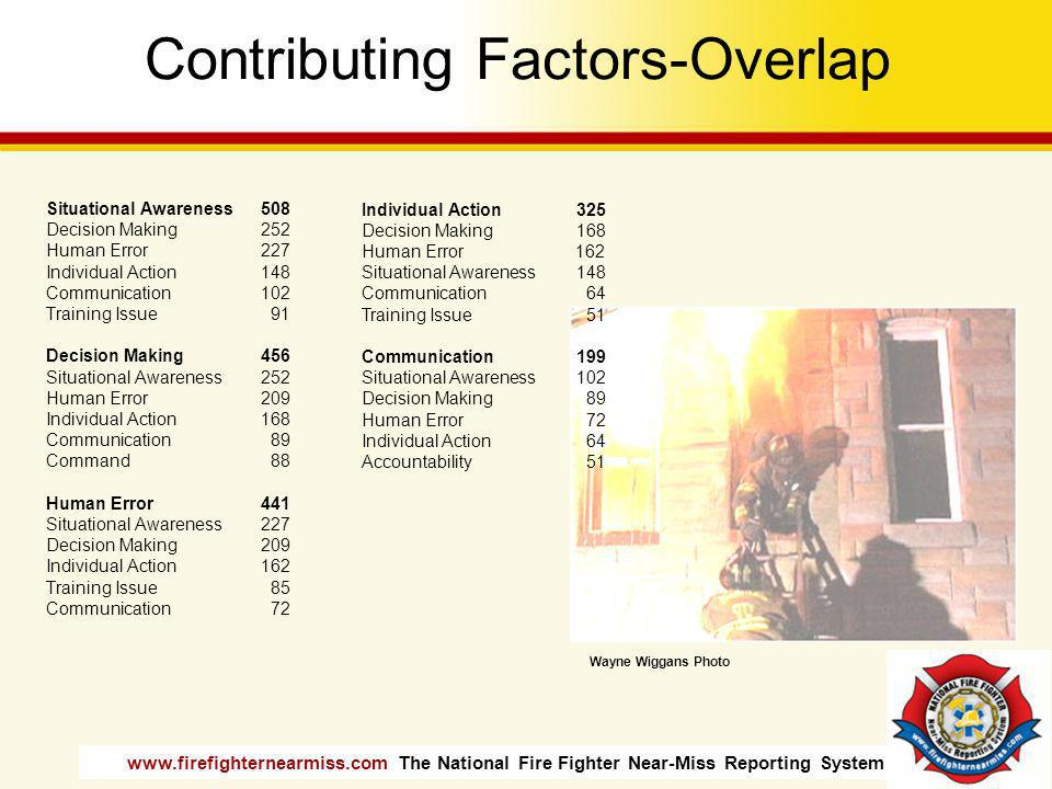 Contributing Factors-Overlap